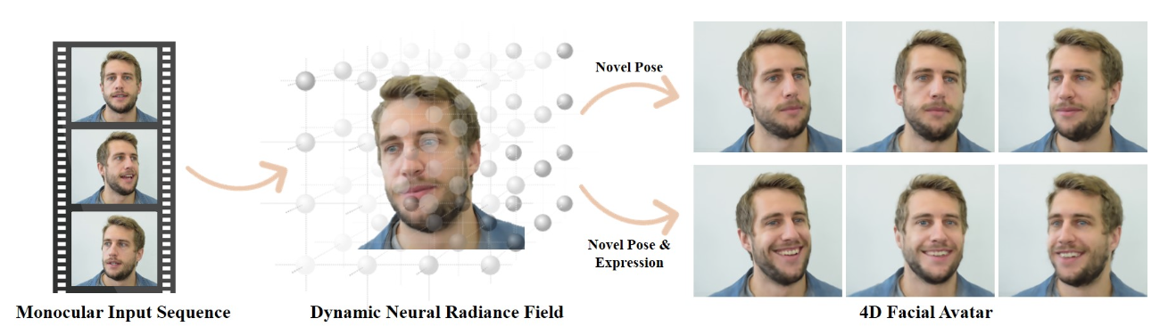 Dynamic Neural Radiance Fields are quite similar to Nerfies in terms of task, but use a morphable face model to simplifyy training and rendering.