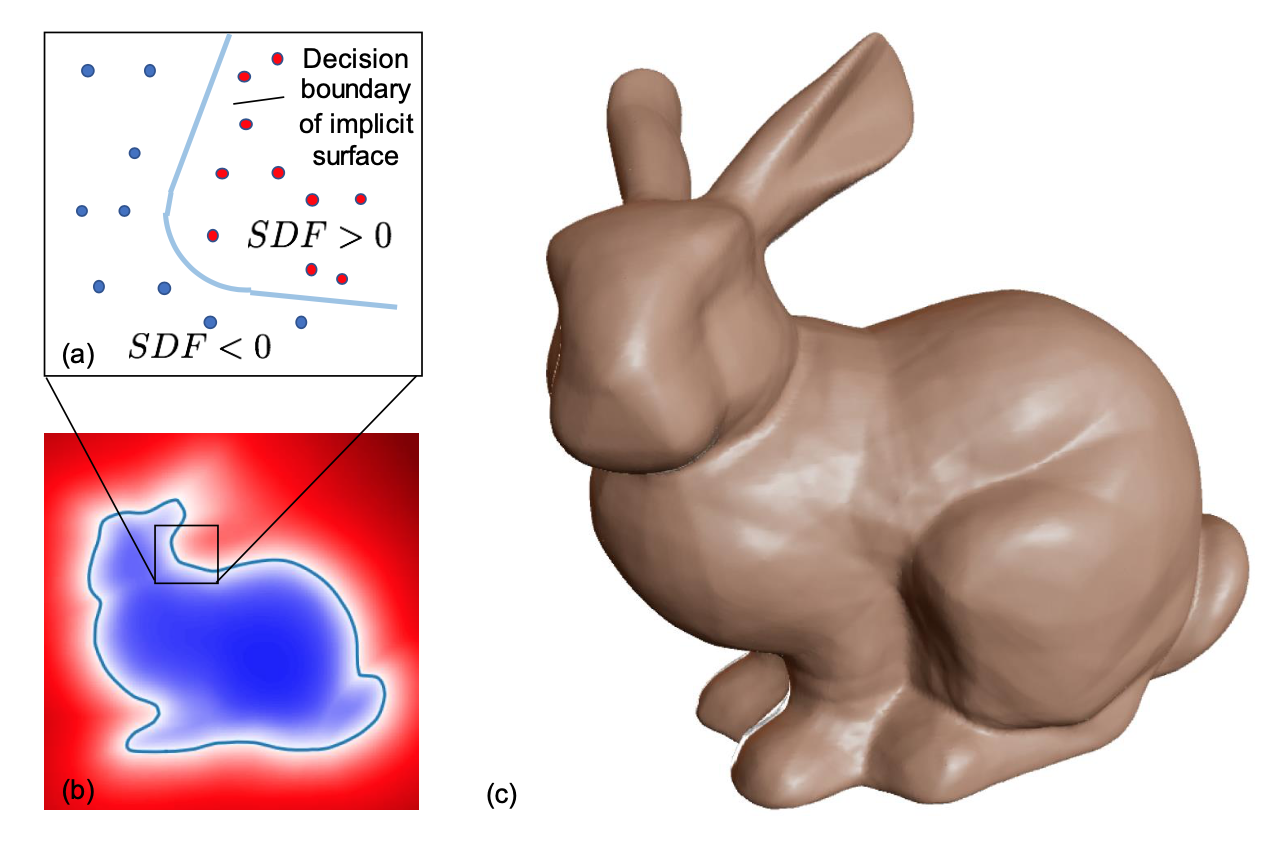 The Stanford bunny rendered through a learned signed distance function (SDF)