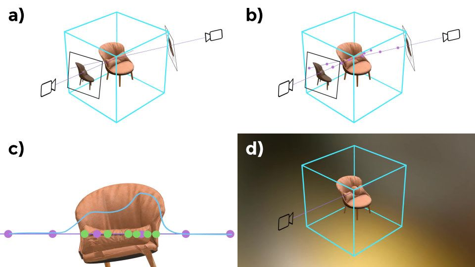 NeRD, as other methods in this section, go beyond NeRF in learning more complex local reflectance models along with density. NeRD itself also learns a global illumination model for each scene in the training set , as illustrated in panel d.